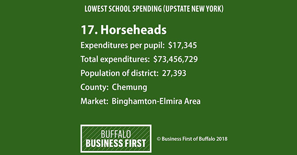 17th lowest per pupil spending